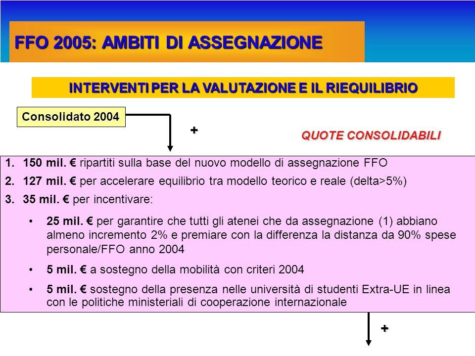 ASSEGNAZIONE 2004