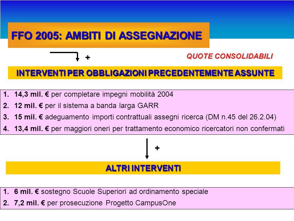 FFO 2005: AMBITI DI ASSEGNAZIONE Consolidato 2004 + QUOTE CONSOLIDABILI 1.150 mil.