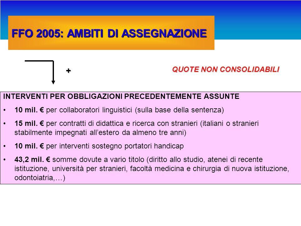 FFO 2005: AMBITI DI ASSEGNAZIONE 1.6 mil.
