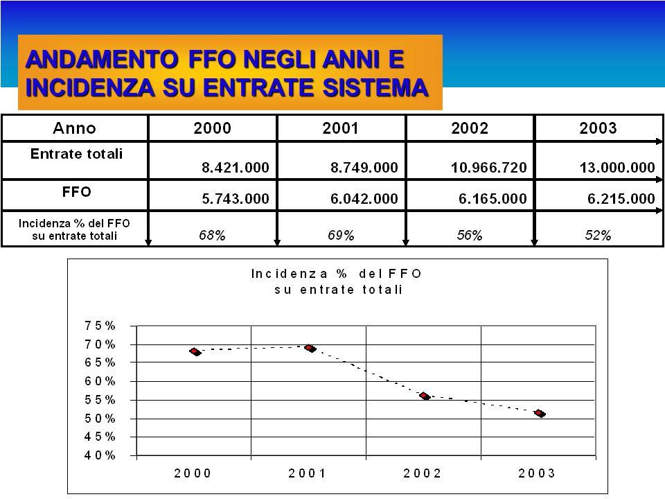 COMPOSIZIONE DEI FINANZIAMENTI MIUR 2003 91% 3% 2% FFOEdiliziaPRINProgrammazioneAltro