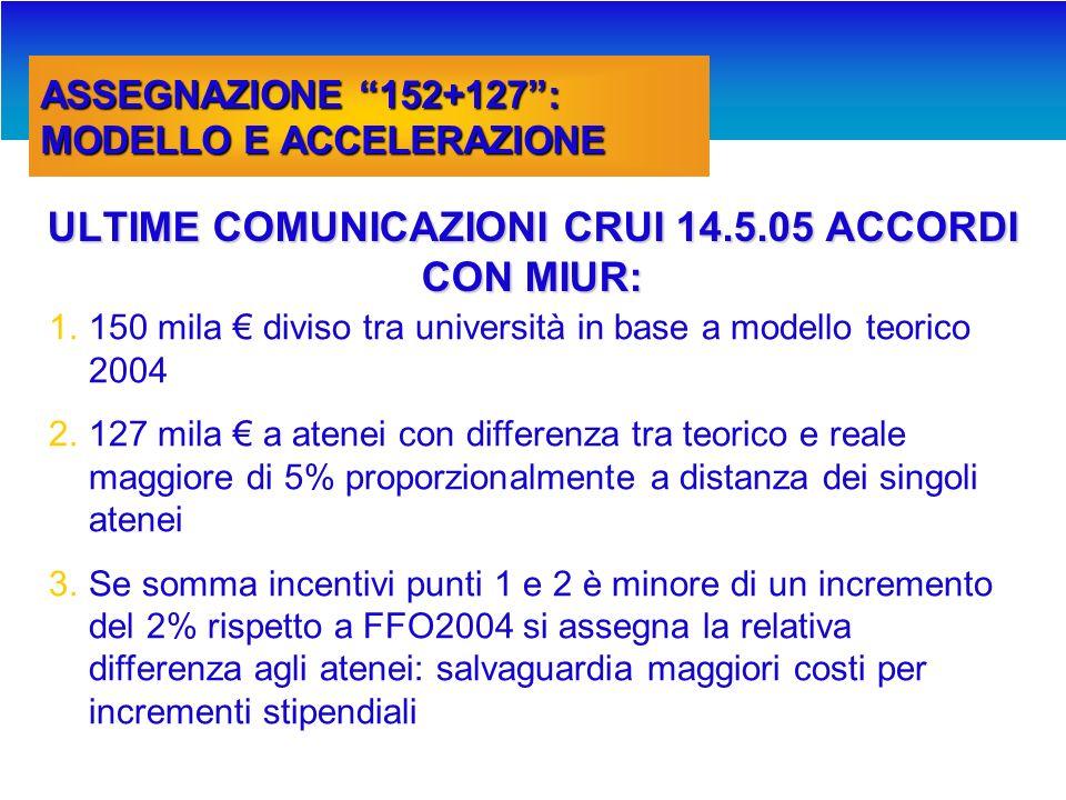 ASSEGNAZIONE 152+127: MODELLO E ACCELERAZIONE PROPOSTA CRUI 14.4.05: 1.