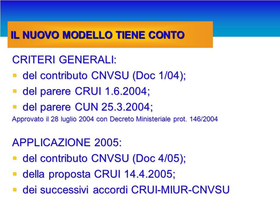 ESITI MODELLO 1995-2003