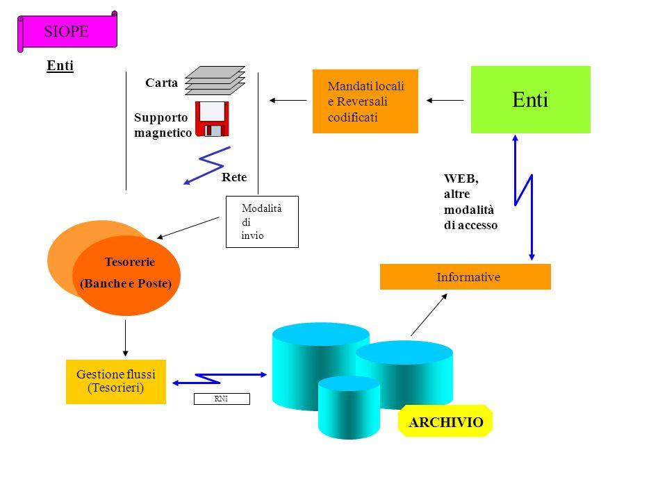 SIOPE Mandati locali e Reversali codificati RNI Gestione flussi (Tesorieri) Tesorerie (Banche e Poste) Enti Informative ARCHIVIO Modalità di invio WEB