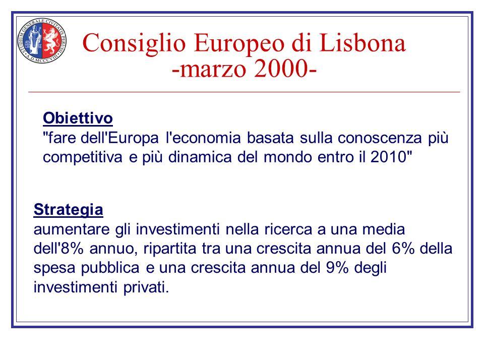 Consiglio Europeo di Lisbona -marzo 2000- Obiettivo fare dell Europa l economia basata sulla conoscenza più competitiva e più dinamica del mondo entro il 2010 Strategia aumentare gli investimenti nella ricerca a una media dell 8% annuo, ripartita tra una crescita annua del 6% della spesa pubblica e una crescita annua del 9% degli investimenti privati.