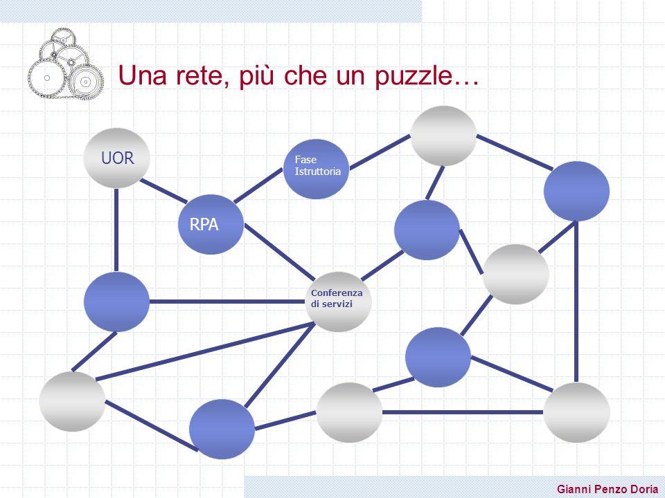 Gianni Penzo Doria Una rete, più che un puzzle… UORRPA Conferenza di servizi Fase Istruttoria