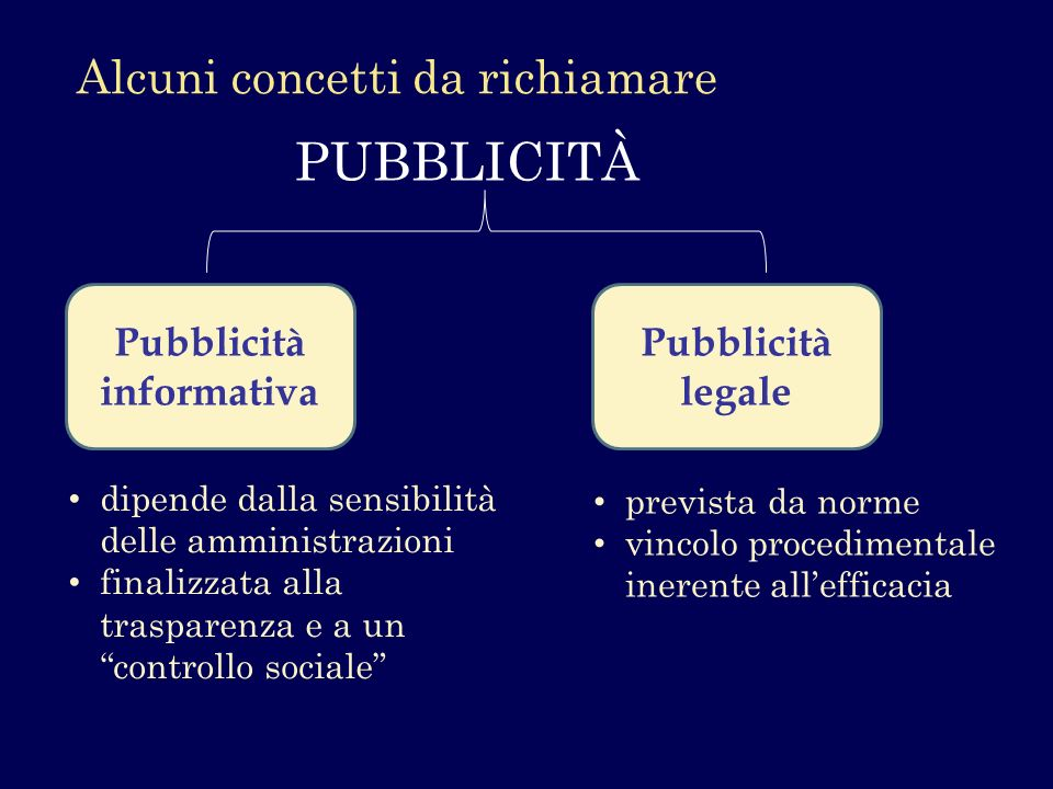 Alcuni concetti da richiamare Pubblicità informativa Pubblicità legale dipende dalla sensibilità delle amministrazioni finalizzata alla trasparenza e