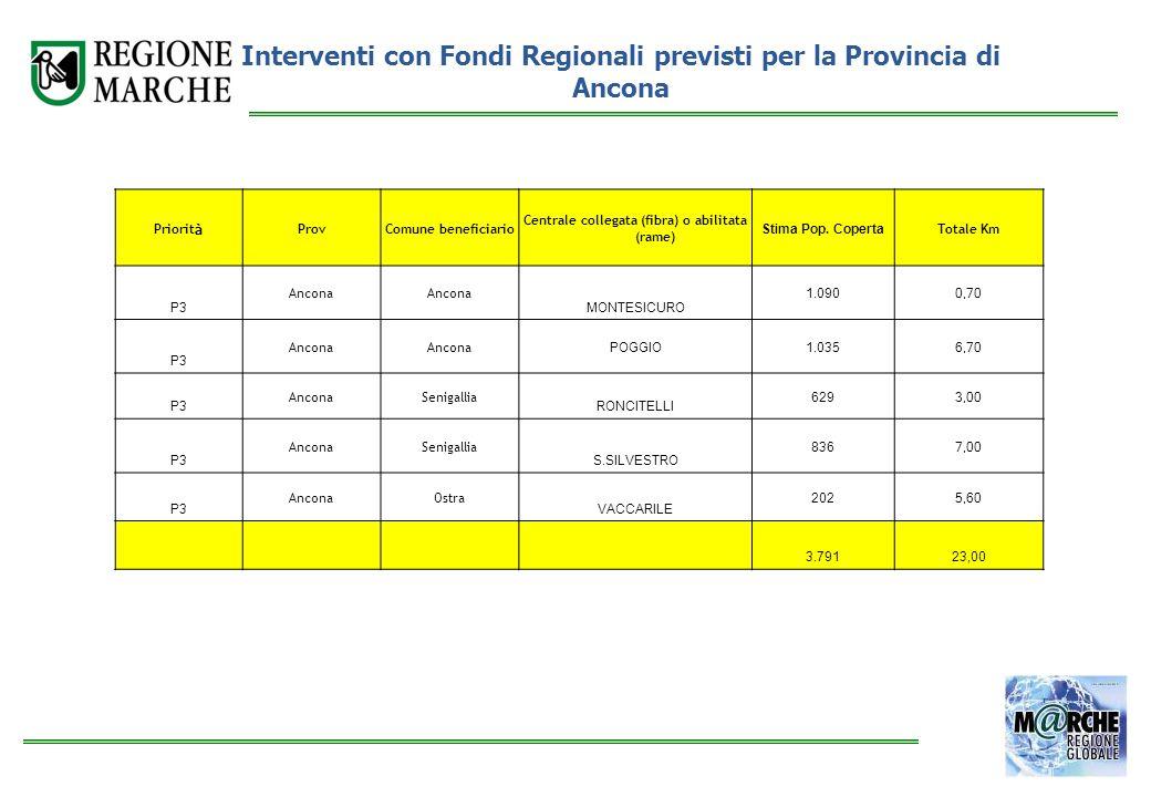 Priorit à ProvComune beneficiario Centrale collegata (fibra) o abilitata (rame) Stima Pop. Coperta Totale Km P3 Ancona MONTESICURO 1.090 0,70 P3 Ancon