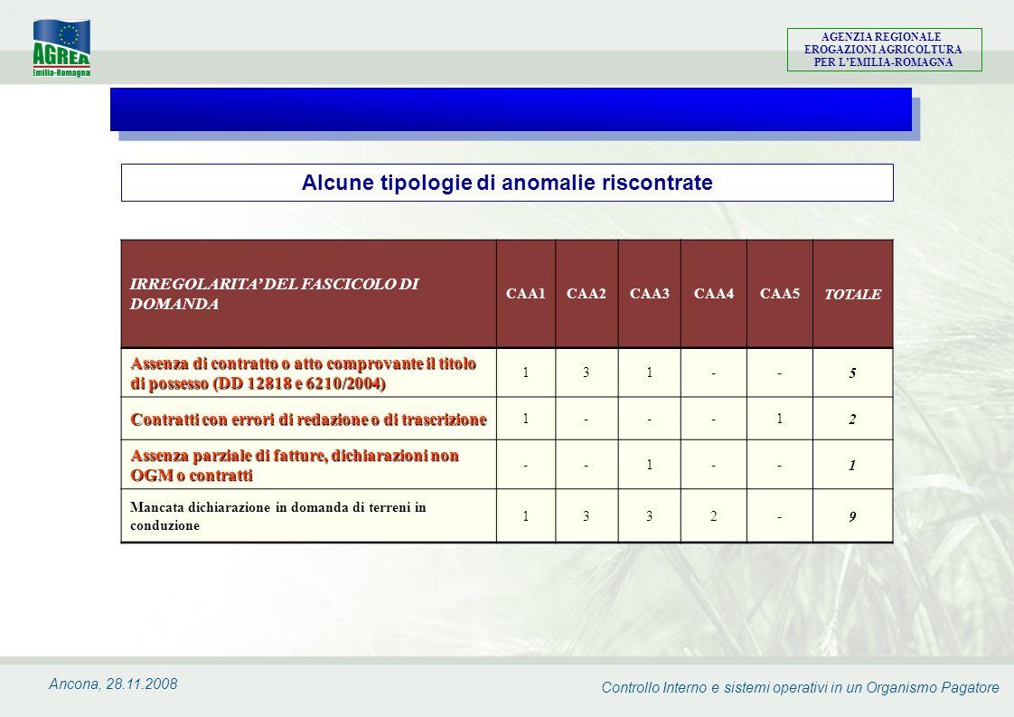 Controllo Interno e sistemi operativi in un Organismo Pagatore AGENZIA REGIONALE EROGAZIONI AGRICOLTURA PER LEMILIA-ROMAGNA Ancona, 28.11.2008 IRREGOL