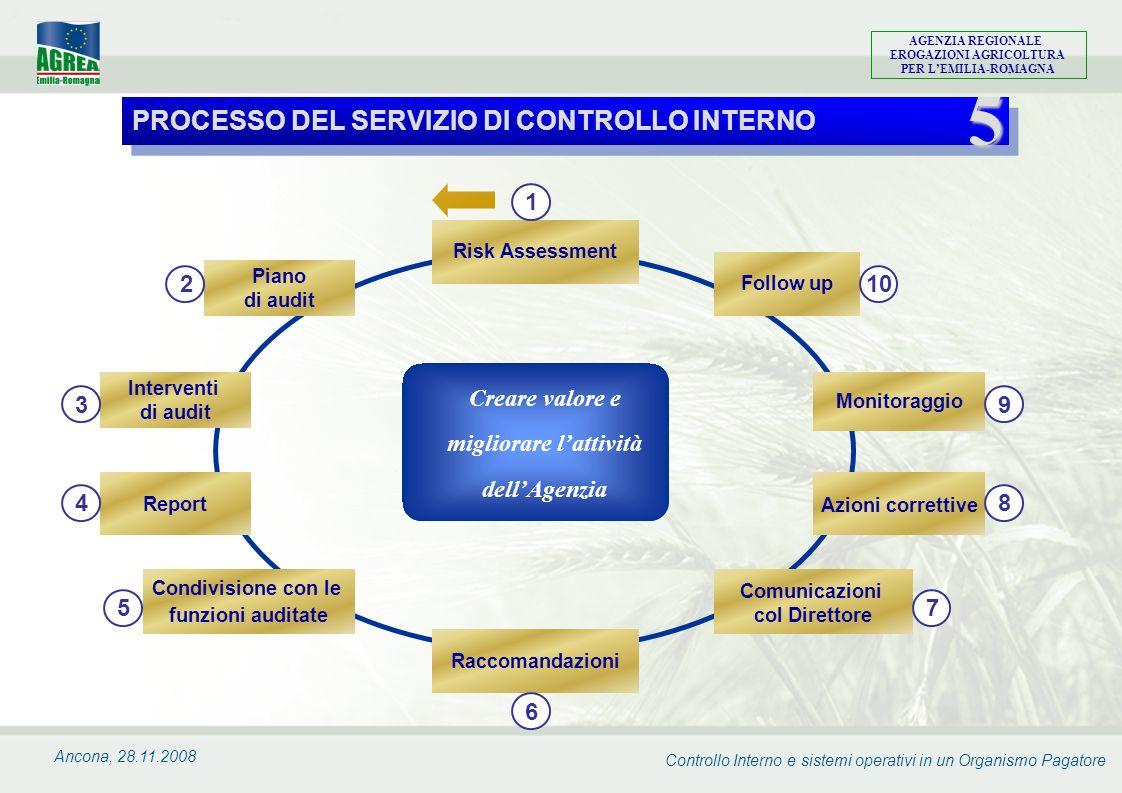 Controllo Interno e sistemi operativi in un Organismo Pagatore AGENZIA REGIONALE EROGAZIONI AGRICOLTURA PER LEMILIA-ROMAGNA Ancona, 28.11.2008 Creare