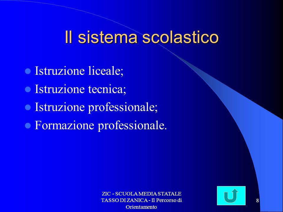 ZIC - SCUOLA MEDIA STATALE TASSO DI ZANICA - Il Percorso di Orientamento 8 Il sistema scolastico Istruzione liceale; Istruzione tecnica; Istruzione professionale; Formazione professionale.