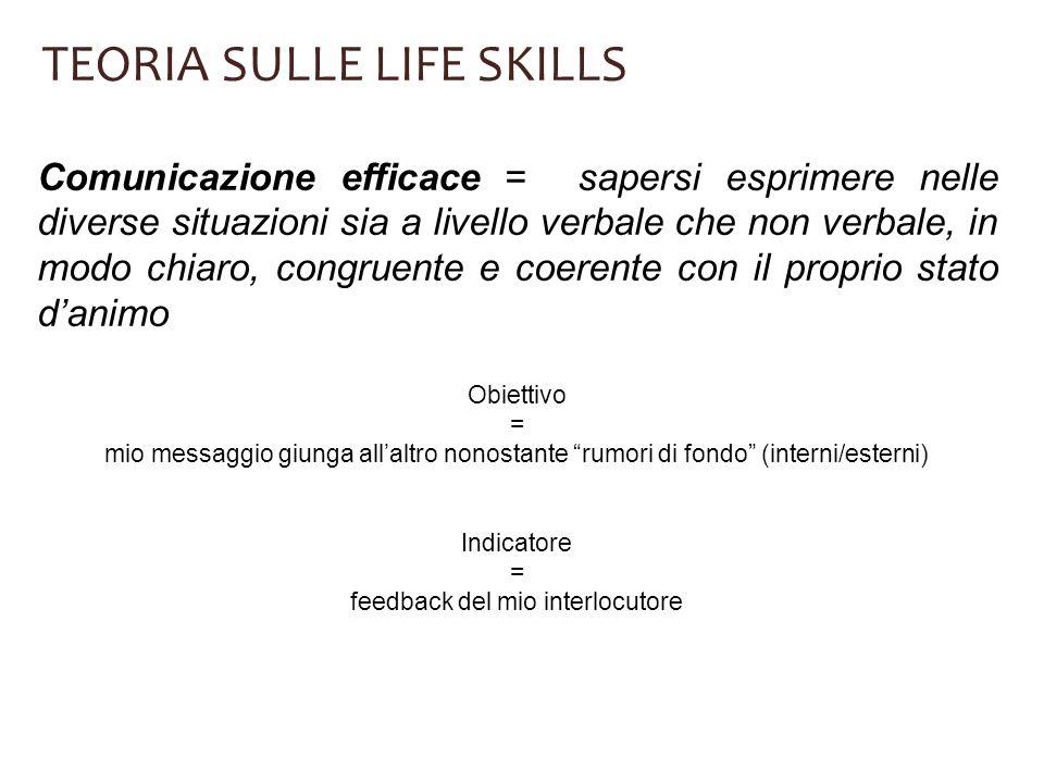 TEORIA SULLE LIFE SKILLS Comunicazione efficace = sapersi esprimere nelle diverse situazioni sia a livello verbale che non verbale, in modo chiaro, co