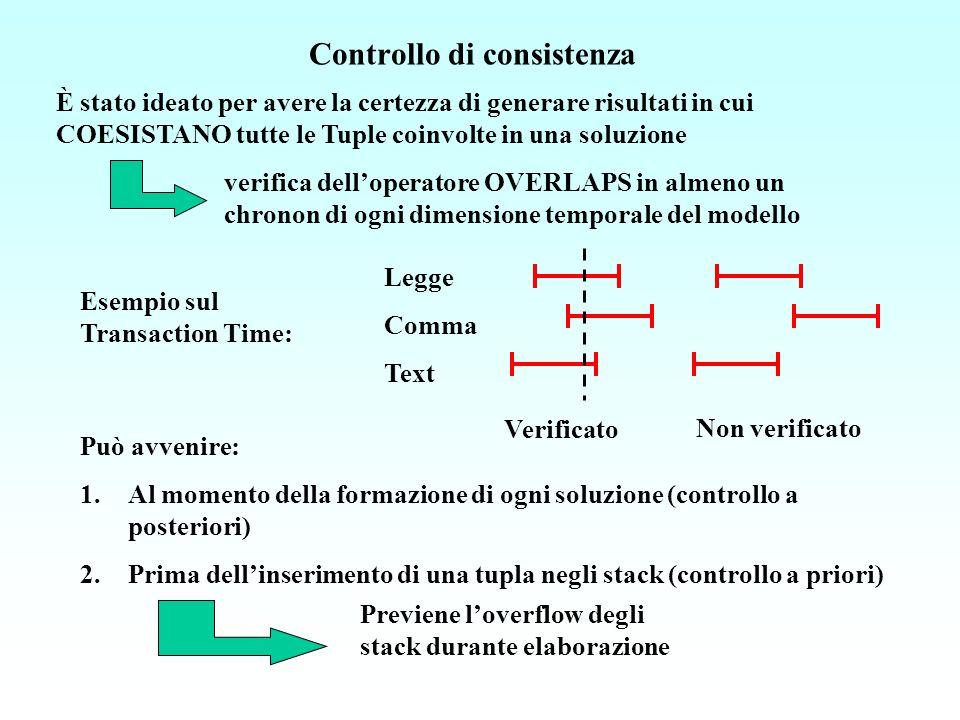 È stato ideato per avere la certezza di generare risultati in cui COESISTANO tutte le Tuple coinvolte in una soluzione Esempio sul Transaction Time: Legge Comma Text Verificato Non verificato Può avvenire: 1.Al momento della formazione di ogni soluzione (controllo a posteriori) 2.Prima dellinserimento di una tupla negli stack (controllo a priori) Previene loverflow degli stack durante elaborazione verifica delloperatore OVERLAPS in almeno un chronon di ogni dimensione temporale del modello Controllo di consistenza