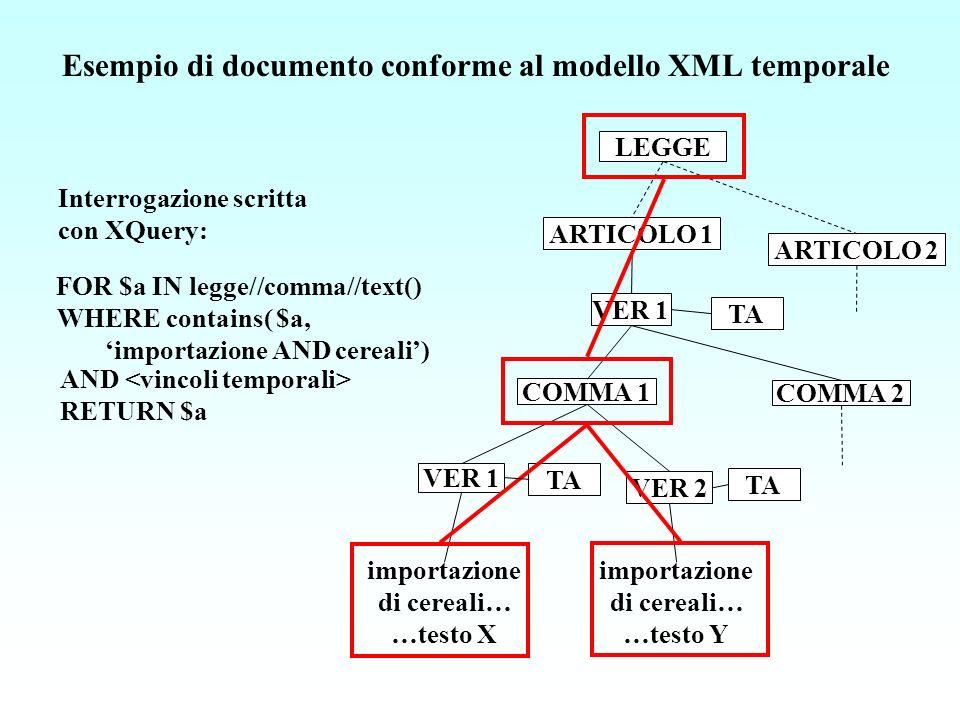 LEGGE ARTICOLO 1 COMMA 1 VER 1 TA VER 1 TA COMMA 2 ARTICOLO 2 importazione di cereali… …testo X VER 2 TA importazione di cereali… …testo Y FOR $a IN legge//comma//text() WHERE contains( $a, importazione AND cereali) AND RETURN $a Interrogazione scritta con XQuery: Esempio di documento conforme al modello XML temporale