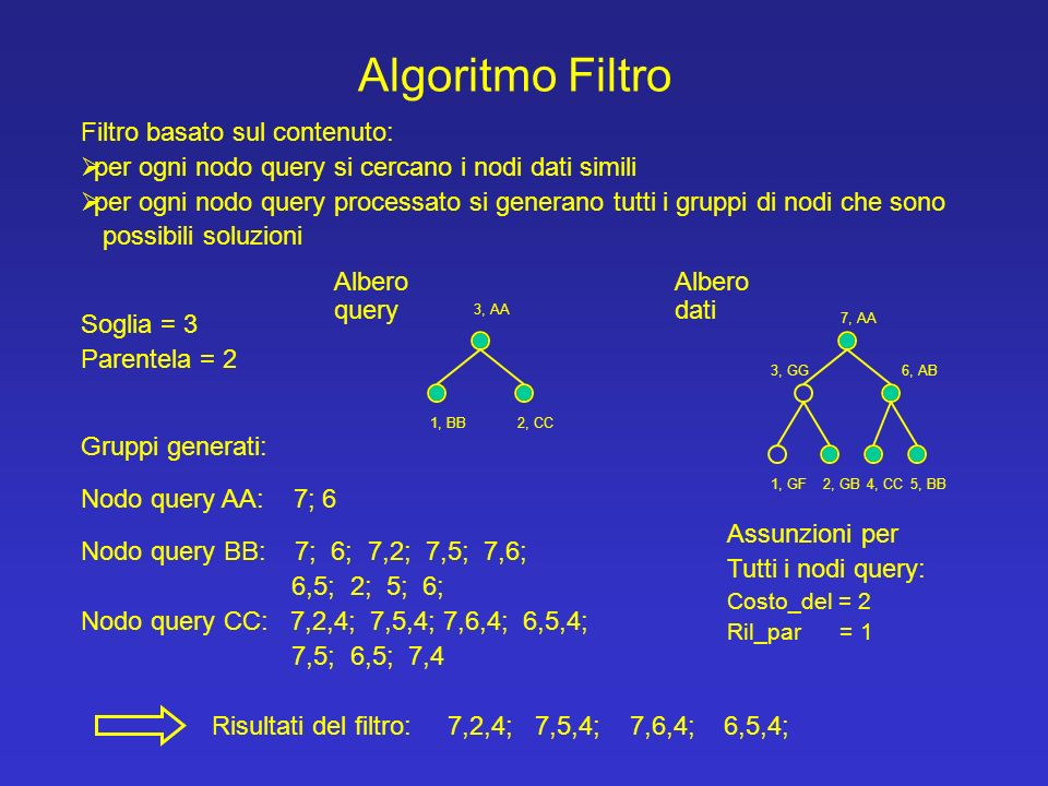 Algoritmo Filtro Nodo query BB: 7; 6; 7,2; 7,5; 7,6; 6,5; 2; 5; 6; Nodo query CC: 7,2,4; 7,5,4; 7,6,4; 6,5,4; 7,5; 6,5; 7,4 Gruppi generati: Nodo query AA: 7; 6 3, AA 1, BB2, CC 2, GB 6, AB3, GG 7, AA 1, GF4, CC5, BB Albero query Albero dati Filtro basato sul contenuto: per ogni nodo query si cercano i nodi dati simili per ogni nodo query processato si generano tutti i gruppi di nodi che sono possibili soluzioni 7,2,4; 7,5,4; 7,6,4; 6,5,4;Risultati del filtro: Assunzioni per Tutti i nodi query: Costo_del = 2 Ril_par = 1 Soglia = 3 Parentela = 2