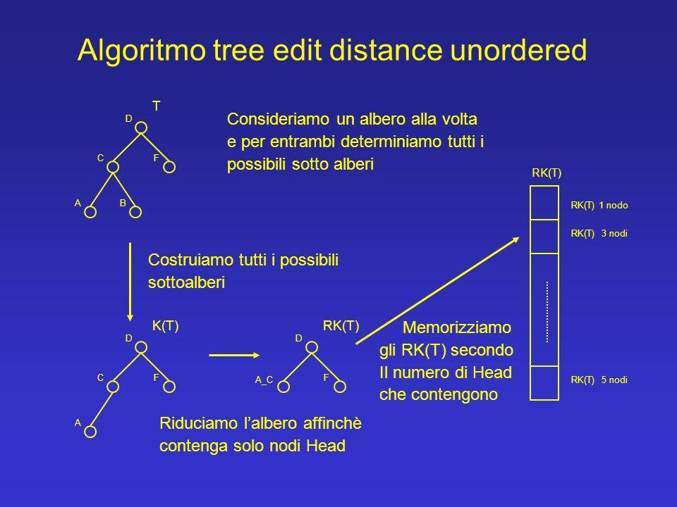 Algoritmo tree edit distance unordered T D CF AB K(T) D CF A Costruiamo tutti i possibili sottoalberi RK(T) D A_C F Riduciamo lalbero affinchè contenga solo nodi Head RK(T) 1 nodo RK(T) 3 nodi RK(T) 5 nodi RK(T) Memorizziamo gli RK(T) secondo Il numero di Head che contengono Consideriamo un albero alla volta e per entrambi determiniamo tutti i possibili sotto alberi