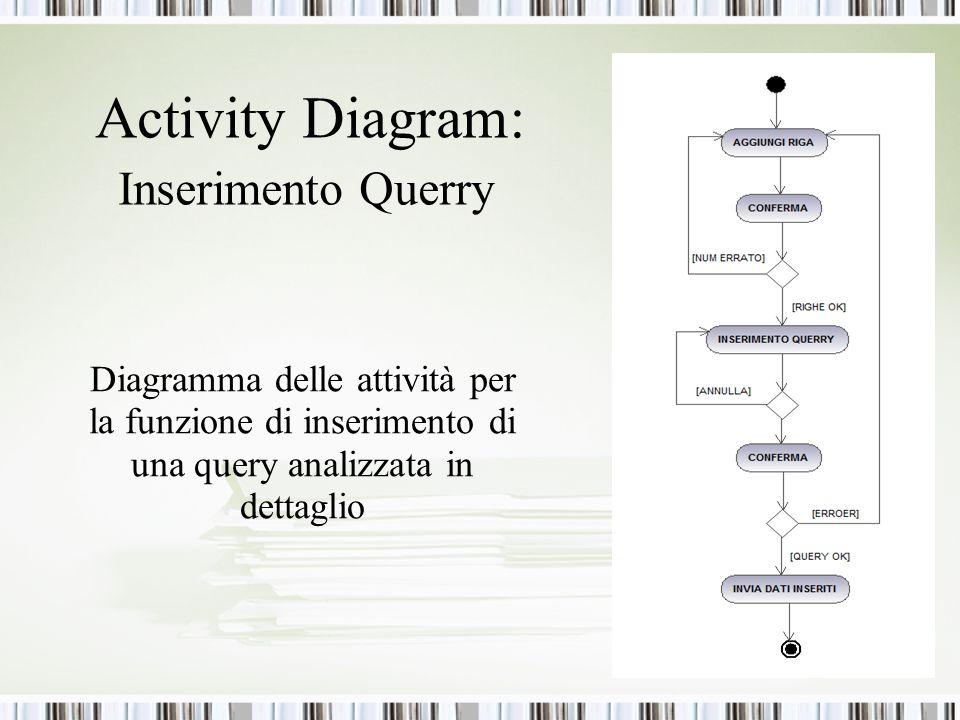 Activity Diagram: Inserimento Querry Diagramma delle attività per la funzione di inserimento di una query analizzata in dettaglio