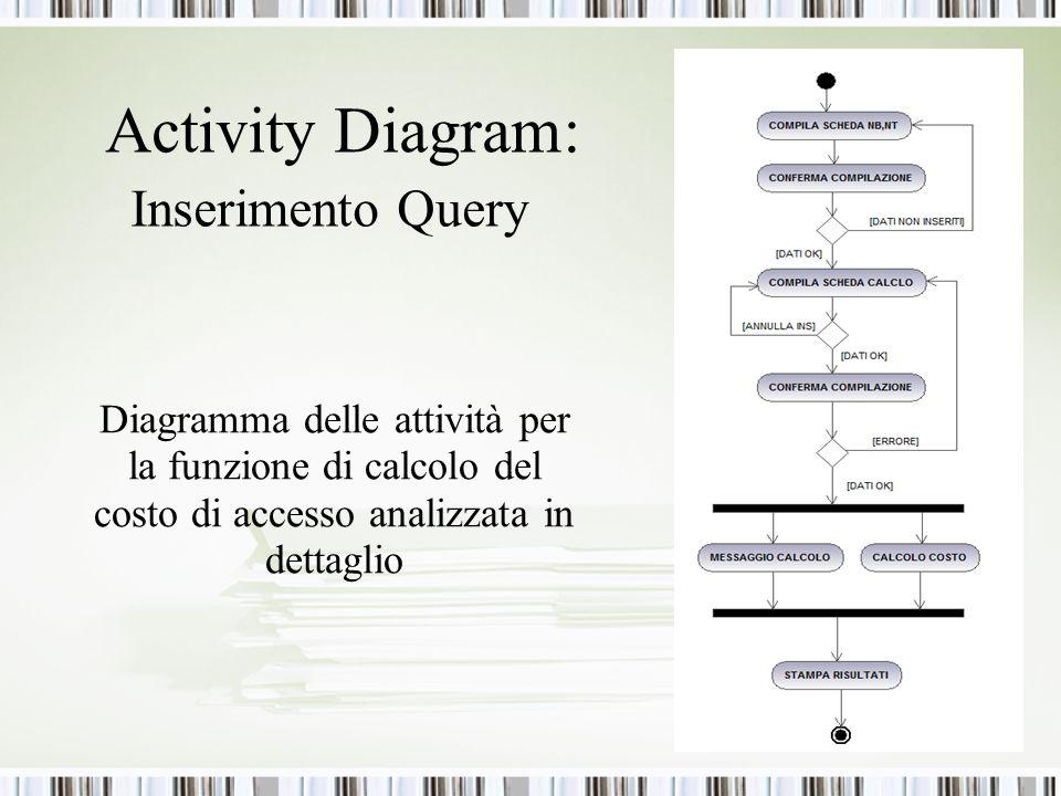 Activity Diagram: Inserimento Query Diagramma delle attività per la funzione di calcolo del costo di accesso analizzata in dettaglio