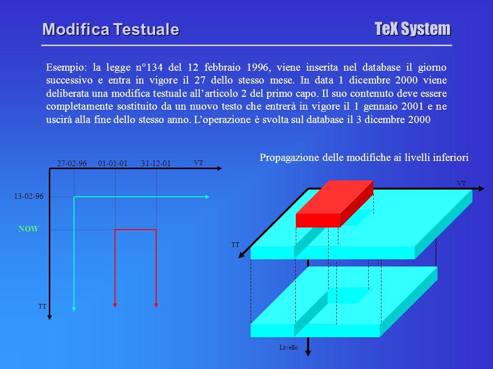 Livello TeX System Modifica Testuale Esempio: la legge n°134 del 12 febbraio 1996, viene inserita nel database il giorno successivo e entra in vigore