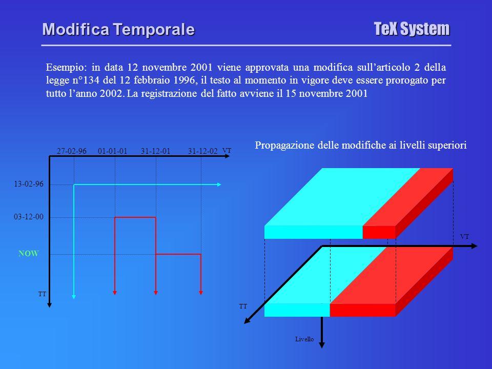 Livello TeX System Modifica Temporale Esempio: in data 12 novembre 2001 viene approvata una modifica sullarticolo 2 della legge n°134 del 12 febbraio