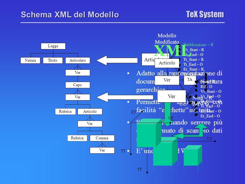 TeX System Schema XML del Modello Legge TitoloArticolatoNatura Ver Capo Ver RubricaArticolo Ver RubricaComma Ver Articolato Pubblicazione – R Vt_Start