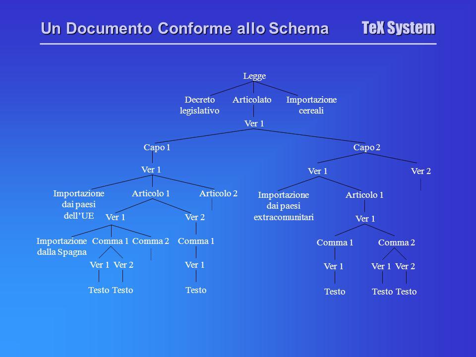 TeX System Legge Decreto legislativo ArticolatoImportazione cereali Ver 1 Capo 1Capo 2 Ver 1 Comma 1Comma 2Importazione dalla Spagna Ver 1Ver 2 Testo