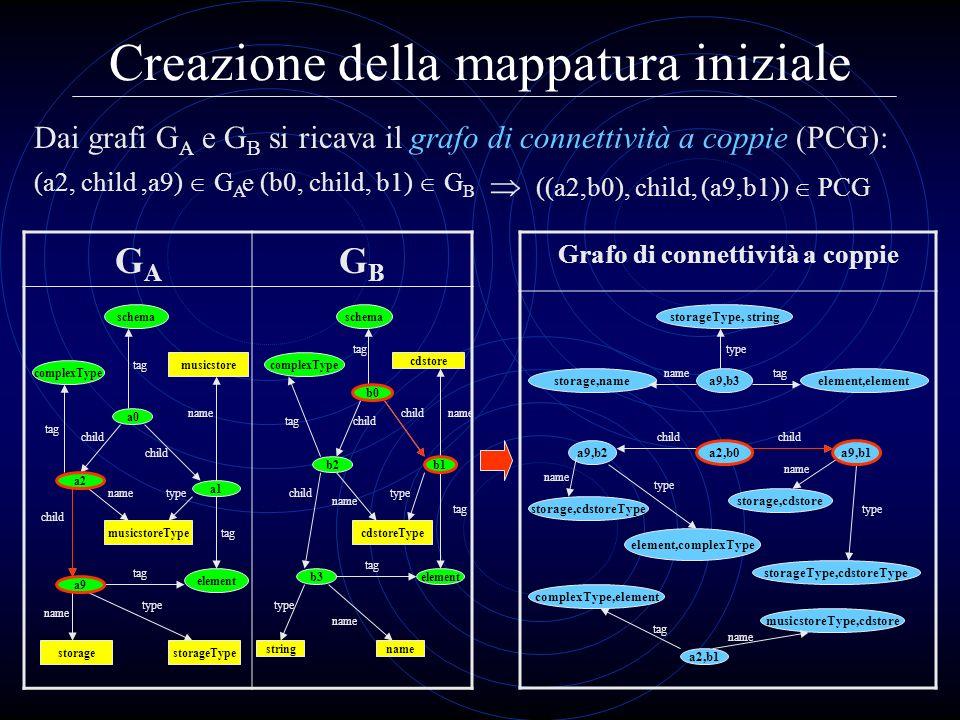 Creazione della mappatura iniziale Dai grafi G A e G B si ricava il grafo di connettività a coppie (PCG): GAGA GBGB Grafo di connettività a coppie (a2