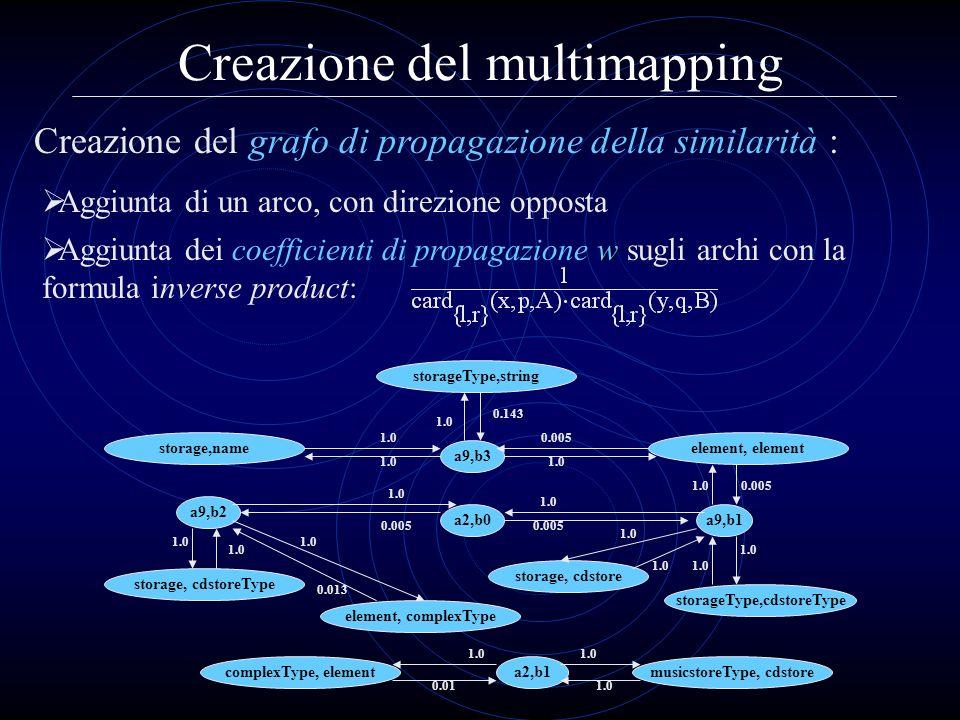 Creazione del multimapping w Aggiunta dei coefficienti di propagazione w sugli archi con la formula inverse product: Creazione del grafo di propagazio