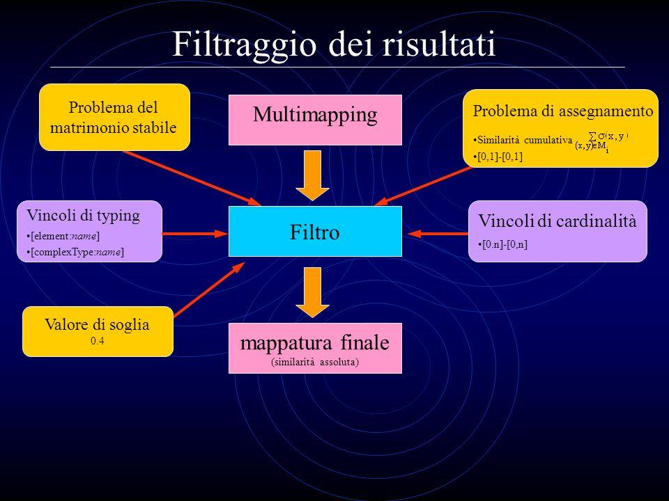 Filtraggio dei risultati Filtro Vincoli di typing [element:name] [complexType:name] Vincoli di cardinalità [0.n]-[0,n] Multimapping mappatura finale (