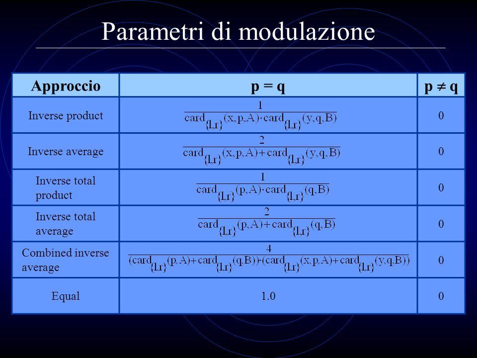 Parametri di modulazione Approcciop = q p q Inverse product0 Inverse average0 Inverse total product 0 Inverse total average 0 Combined inverse average