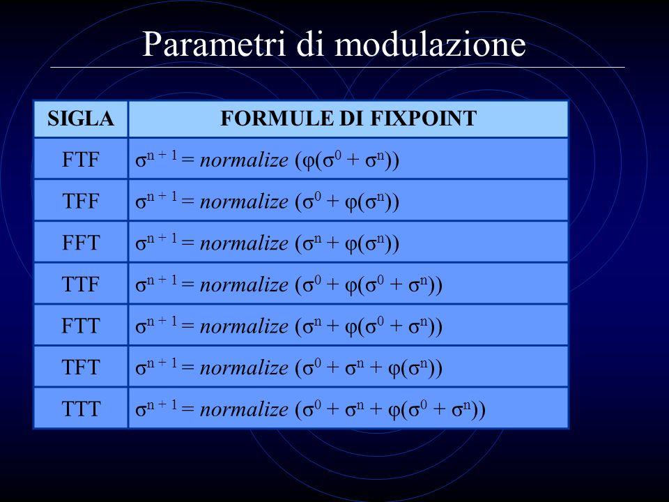 Parametri di modulazione SIGLAFORMULE DI FIXPOINT FTFσ n + 1 = normalize (φ(σ 0 + σ n )) TFFσ n + 1 = normalize (σ 0 + φ(σ n )) FFTσ n + 1 = normalize