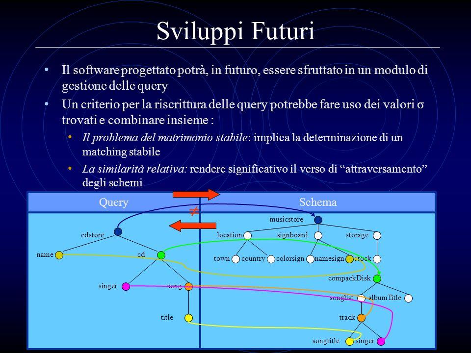 Sviluppi Futuri Il software progettato potrà, in futuro, essere sfruttato in un modulo di gestione delle query Un criterio per la riscrittura delle qu