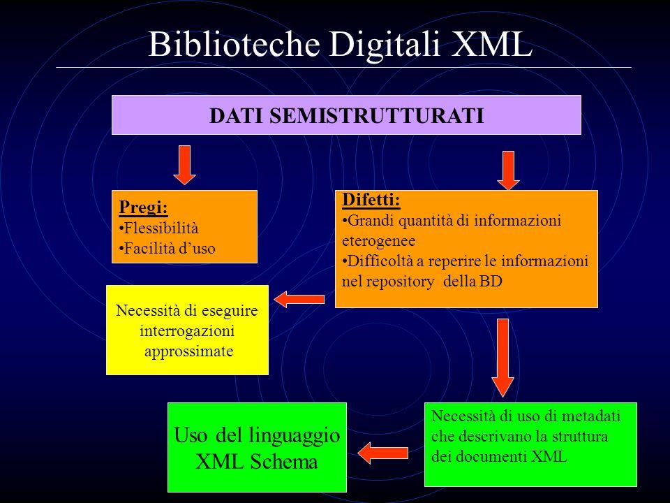 Biblioteche Digitali XML DATI SEMISTRUTTURATI Pregi: Flessibilità Facilità duso Difetti: Grandi quantità di informazioni eterogenee Difficoltà a reper