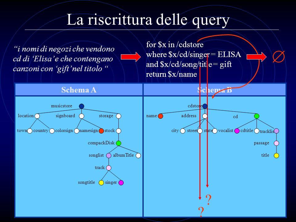La riscrittura delle query Schema ASchema B for $x in /cdstore where $x/cd/singer = ELISA and $x/cd/song/title = gift return $x/name i nomi di negozi