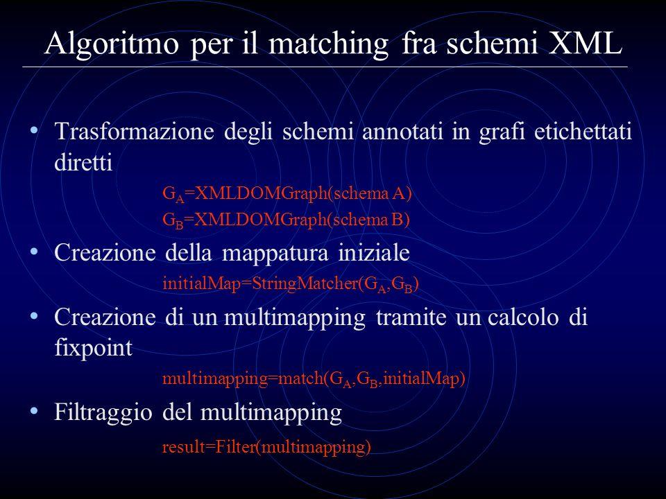 Algoritmo per il matching fra schemi XML Trasformazione degli schemi annotati in grafi etichettati diretti G A =XMLDOMGraph(schema A) G B =XMLDOMGraph