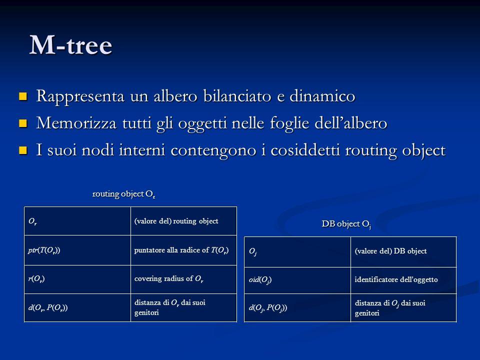 M-tree Rappresenta un albero bilanciato e dinamico Rappresenta un albero bilanciato e dinamico Memorizza tutti gli oggetti nelle foglie dellalbero Mem