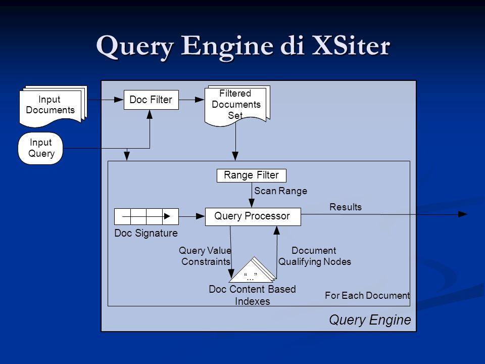 Query Engine Doc Filter Range Filter Query Processor For Each Document Scan Range Results Query Value Constraints Document Qualifying Nodes Input Documents Input Query Filtered Documents Set Doc Signature Doc Content Based Indexes...