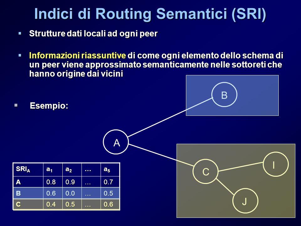 Indici di Routing Semantici (SRI) Strutture dati locali ad ogni peer Strutture dati locali ad ogni peer Informazioni riassuntive di come ogni elemento dello schema di un peer viene approssimato semanticamente nelle sottoreti che hanno origine dai vicini Informazioni riassuntive di come ogni elemento dello schema di un peer viene approssimato semanticamente nelle sottoreti che hanno origine dai vicini J A B C I SRI A a1a1a1a1 a2a2a2a2… a5a5a5a5 A0.80.9…0.7 B0.60.0…0.5 C0.40.5…0.6 Esempio: Esempio: