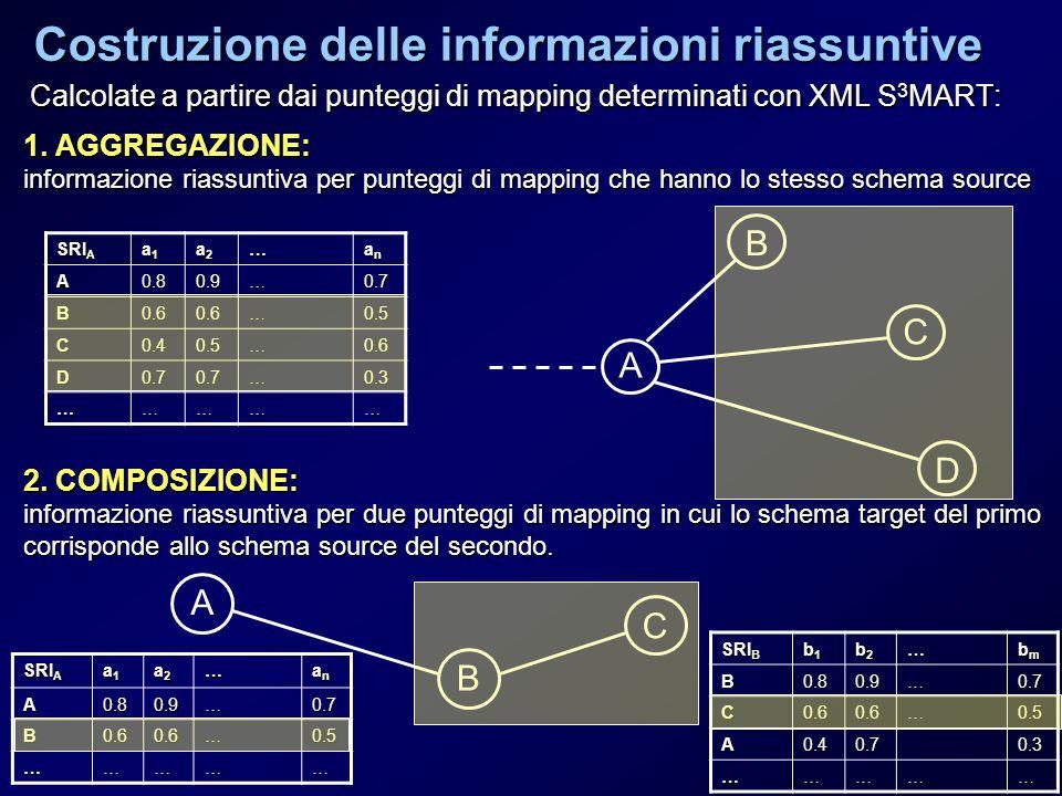 Costruzione delle informazioni riassuntive Calcolate a partire dai punteggi di mapping determinati con XML S 3 MART: 1. AGGREGAZIONE: informazione ria