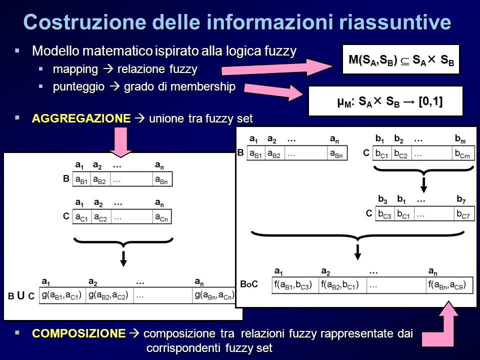 Modello matematico ispirato alla logica fuzzy Modello matematico ispirato alla logica fuzzy mapping relazione fuzzy mapping relazione fuzzy punteggio