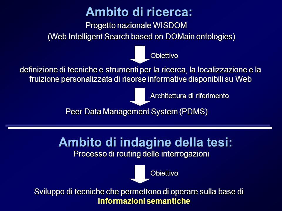 Ambito di ricerca: Progetto nazionale WISDOM (Web Intelligent Search based on DOMain ontologies) definizione di tecniche e strumenti per la ricerca, l