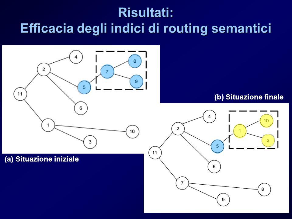 Risultati: Efficacia degli indici di routing semantici (a) Situazione iniziale (b) Situazione finale
