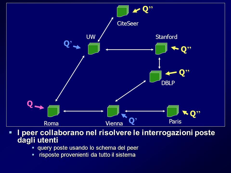 Peer Data Management System (PDMS) Rete di peer indipendenti ed autonomi Rete di peer indipendenti ed autonomi Architettura decentralizzata e facilmente estensibile (Peer-to-Peer) Architettura decentralizzata e facilmente estensibile (Peer-to-Peer) I peer decidono liberamente di condividere i propri dati I peer decidono liberamente di condividere i propri dati nessuno schema logico mediato globale nessuno schema logico mediato globale relazioni semantiche stabilite localmente tra i singoli peer (mapping) relazioni semantiche stabilite localmente tra i singoli peer (mapping) I peer collaborano nel risolvere le interrogazioni poste dagli utenti I peer collaborano nel risolvere le interrogazioni poste dagli utenti query poste usando lo schema del peer query poste usando lo schema del peer risposte provenienti da tutto il sistema risposte provenienti da tutto il sistema UWStanford DBLP Roma Paris CiteSeer Vienna Q Q Q Q Q Q Q