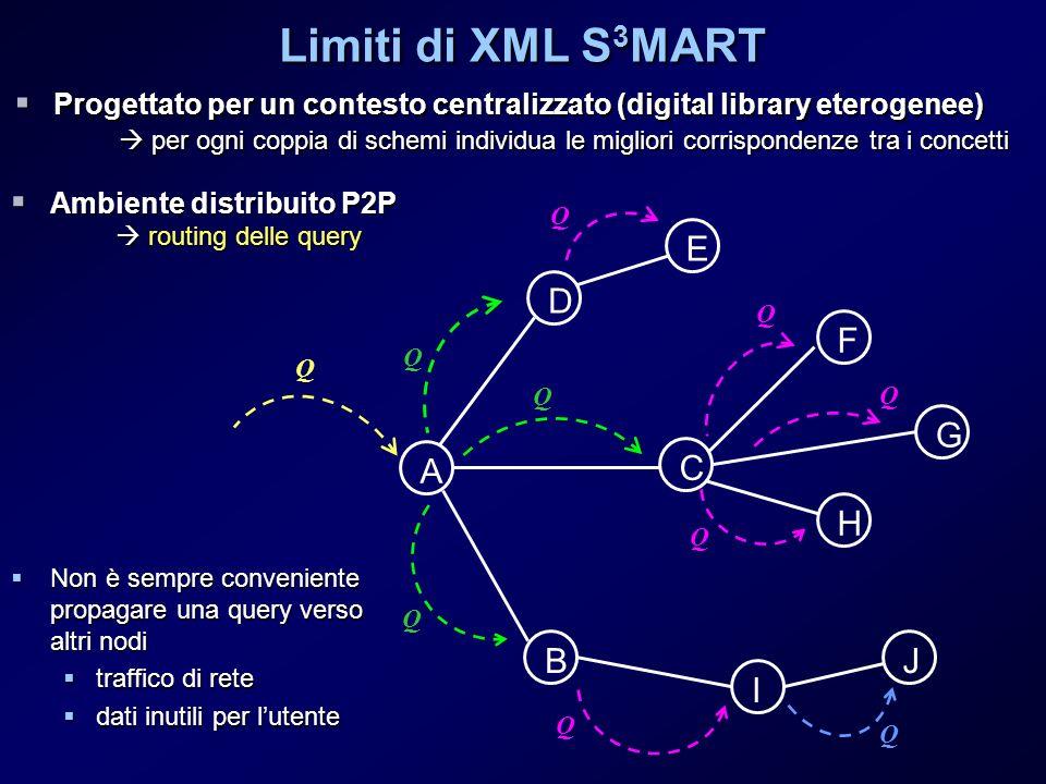 Limiti di XML S 3 MART Progettato per un contesto centralizzato (digital library eterogenee) Progettato per un contesto centralizzato (digital library eterogenee) per ogni coppia di schemi individua le migliori corrispondenze tra i concetti per ogni coppia di schemi individua le migliori corrispondenze tra i concetti Ambiente distribuito P2P Ambiente distribuito P2P routing delle query routing delle query A D C B E F G H I J Q Q Q Q Q Q Q Q Q Q Non è sempre conveniente propagare una query verso altri nodi Non è sempre conveniente propagare una query verso altri nodi traffico di rete traffico di rete dati inutili per lutente dati inutili per lutente