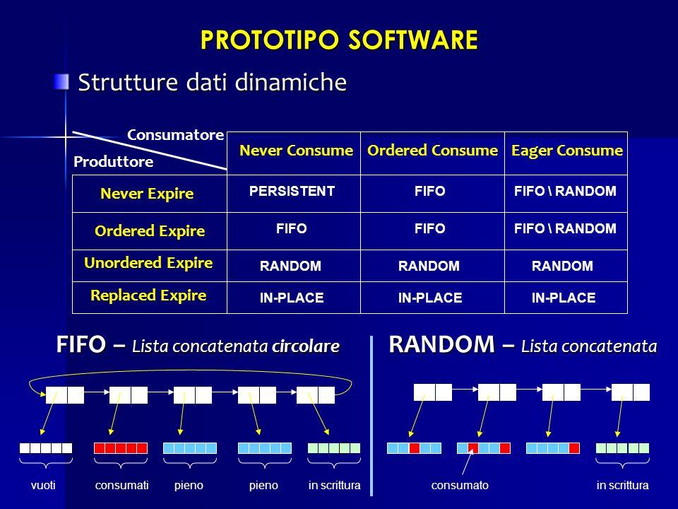 PROTOTIPO SOFTWARE Strutture dati dinamiche Strutture dati dinamiche Never ConsumeOrdered ConsumeEager Consume Never Expire Ordered Expire Unordered E