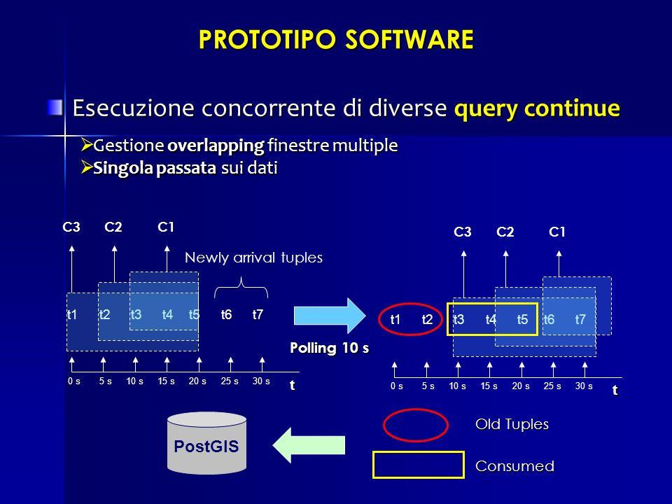 PROTOTIPO SOFTWARE Esecuzione concorrente di diverse query continue Esecuzione concorrente di diverse query continue Gestione overlapping finestre mul