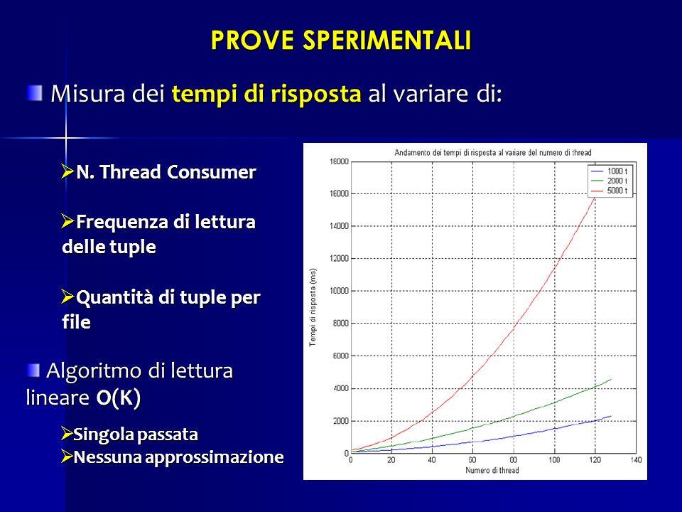 PROVE SPERIMENTALI Misura dei tempi di risposta al variare di: Misura dei tempi di risposta al variare di: N. Thread Consumer N. Thread Consumer Frequ