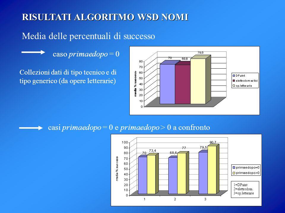 Media delle percentuali di successo caso primaedopo = 0 casi primaedopo = 0 e primaedopo > 0 a confronto 1=DPaint 2=elettrodom. 3=op.letterarie RISULT