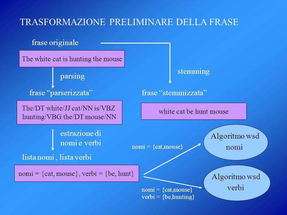 TRASFORMAZIONE PRELIMINARE DELLA FRASE frase originale parsing frase parserizzata stemming frase stemmizzata lista nomi, lista verbi estrazione di nom