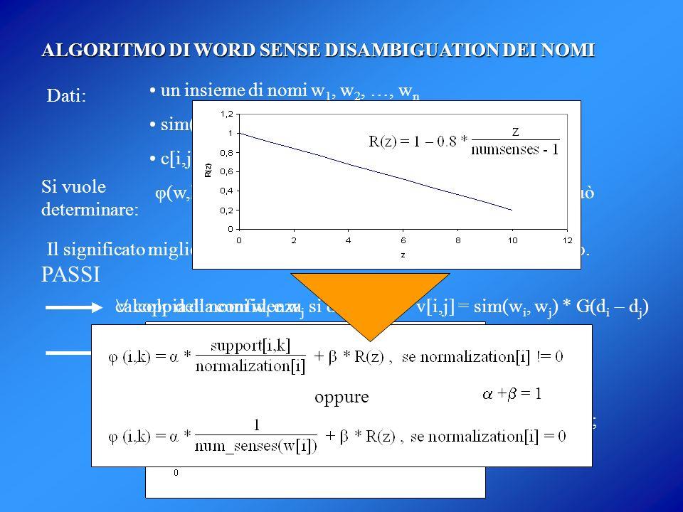 ALGORITMO DI WORD SENSE DISAMBIGUATION DEI NOMI Dati: un insieme di nomi w 1, w 2, …, w n sim(w i, w j ) per ogni coppia di nomi c[i,j] = concetto min