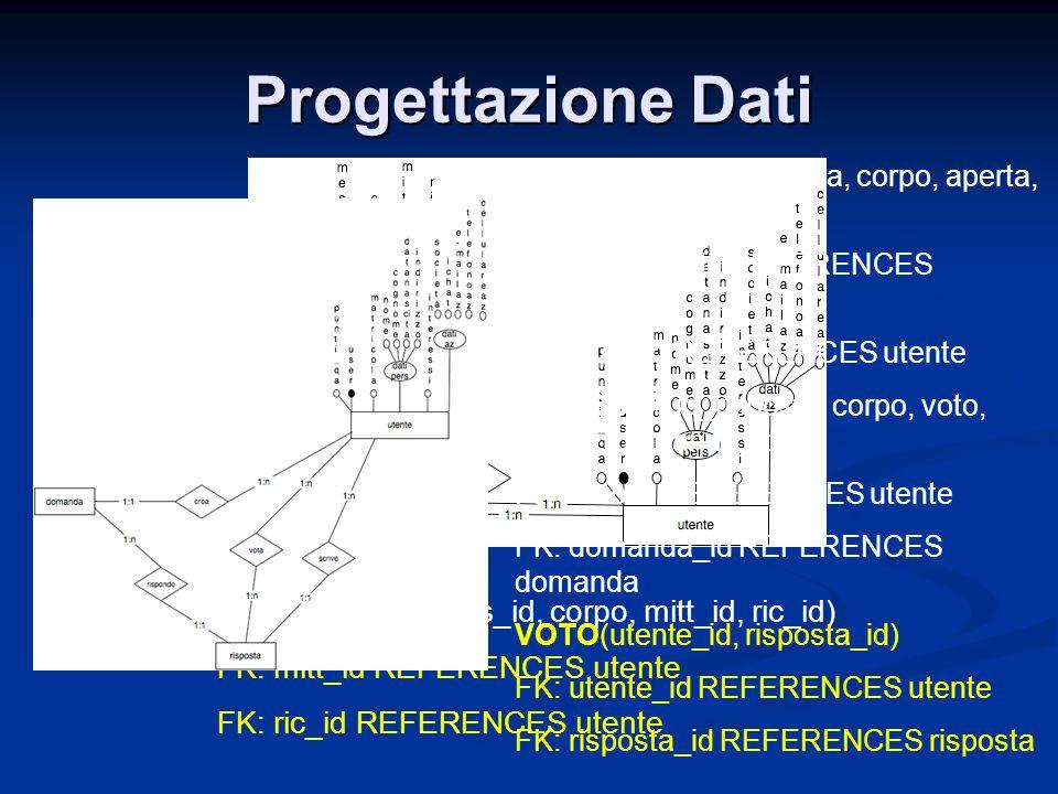 Progettazione Dati MESSAGGIO(mess_id, corpo, mitt_id, ric_id) FK: mitt_id REFERENCES utente FK: ric_id REFERENCES utente DOMANDA(id_domanda, corpo, aperta, miglior_r_id, user_id) FK: miglior_r_id REFERENCES risposta FK: user_id REFERENCES utente RISPOSTA(id_risposta, corpo, voto, autore, domanda_id) FK: autore REFERENCES utente FK: domanda_id REFERENCES domanda VOTO(utente_id, risposta_id) FK: utente_id REFERENCES utente FK: risposta_id REFERENCES risposta